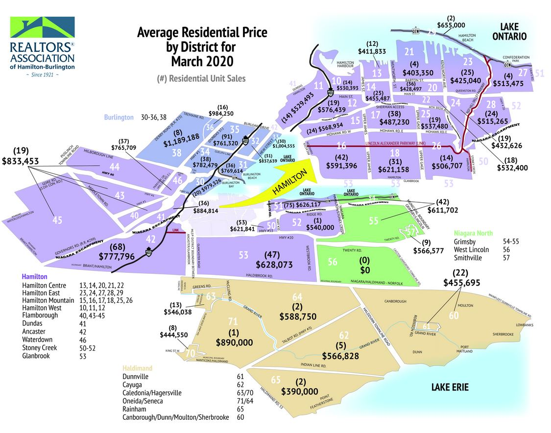 Average Residential Price by District for Hamiltom, Halton, Burlington and Niagara North