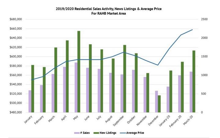 New Listings and Average Sale Price March 2020 for Hamilton, Halton and Burlington Area Homes