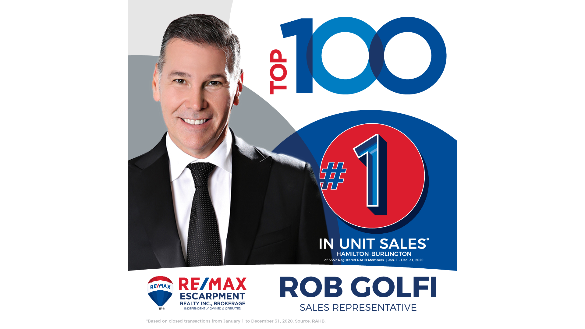 We did it! The Golfi Team ranked #1 in the Realtors Association of Hamilton and Burlington (RAHB) Top 100 for 2020. With 3,357 agents registered with the board, we're honoured to receive such a rank even in the face of such an unprecedented year!